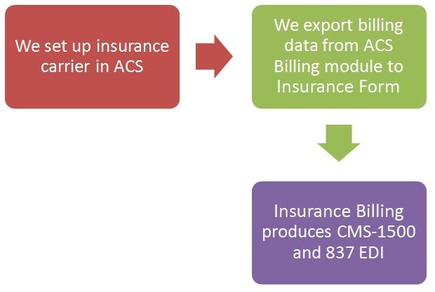 Insurance Flowchart